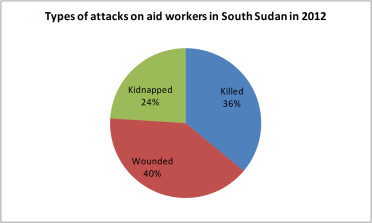 Types of attacks on aid workers in South Sudan in 2012