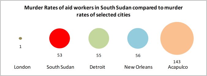 Murder Rates of aid workers in South Sudan compared to murder rates of selected cities